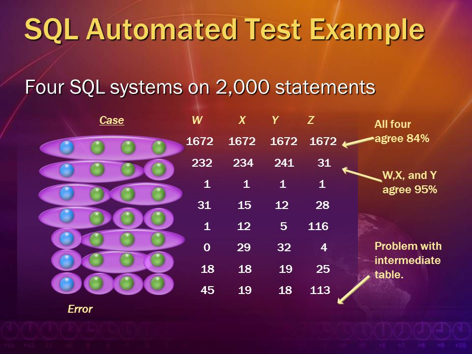 SQL Automated Test Example