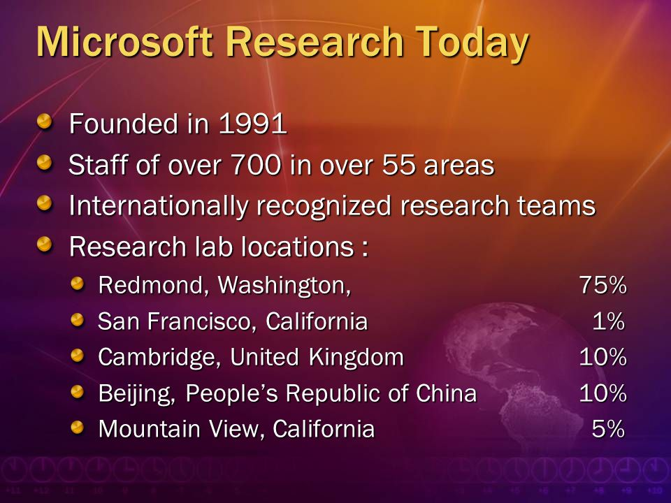 Microsoft Research Today