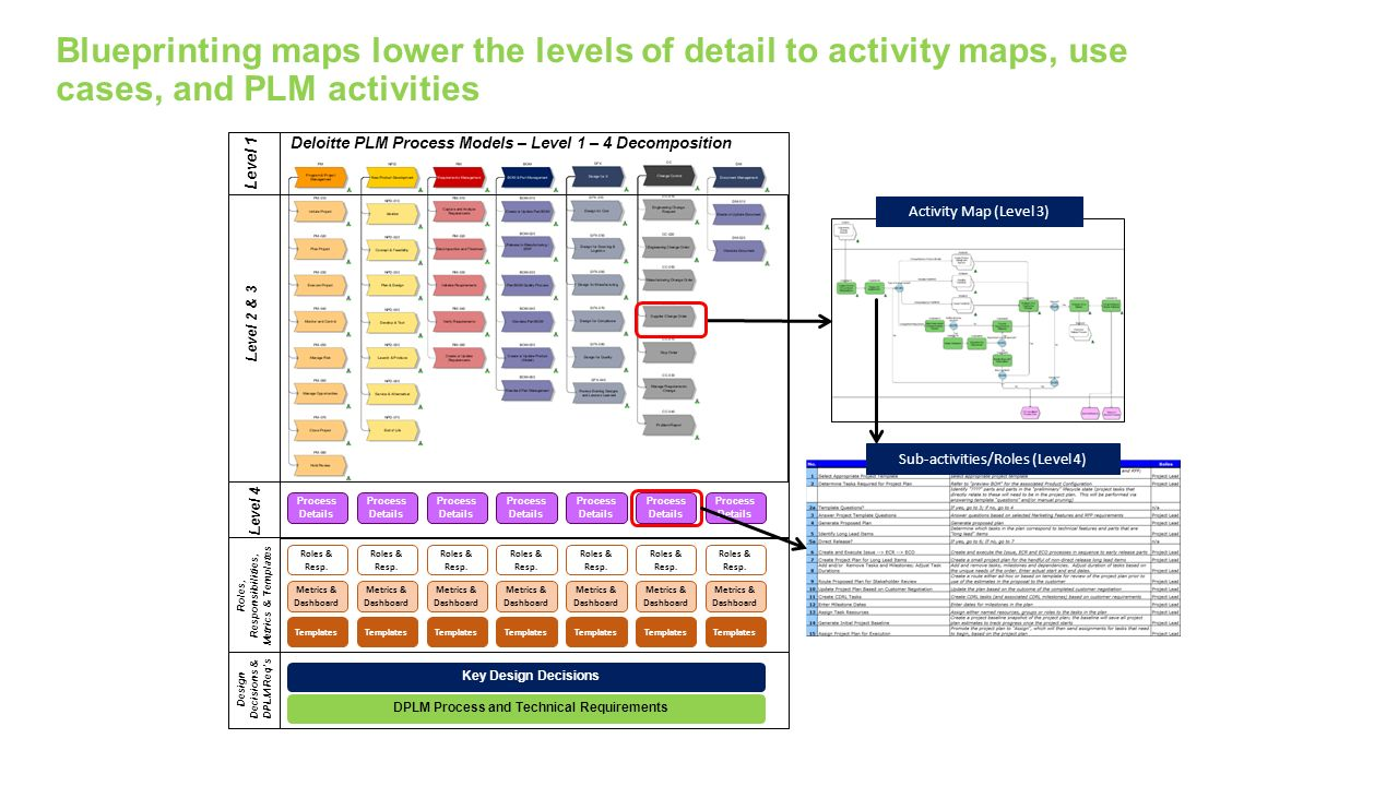 blueprinting maps lower the levels of detail to activity maps use cases and plm - Level 4 Process Map