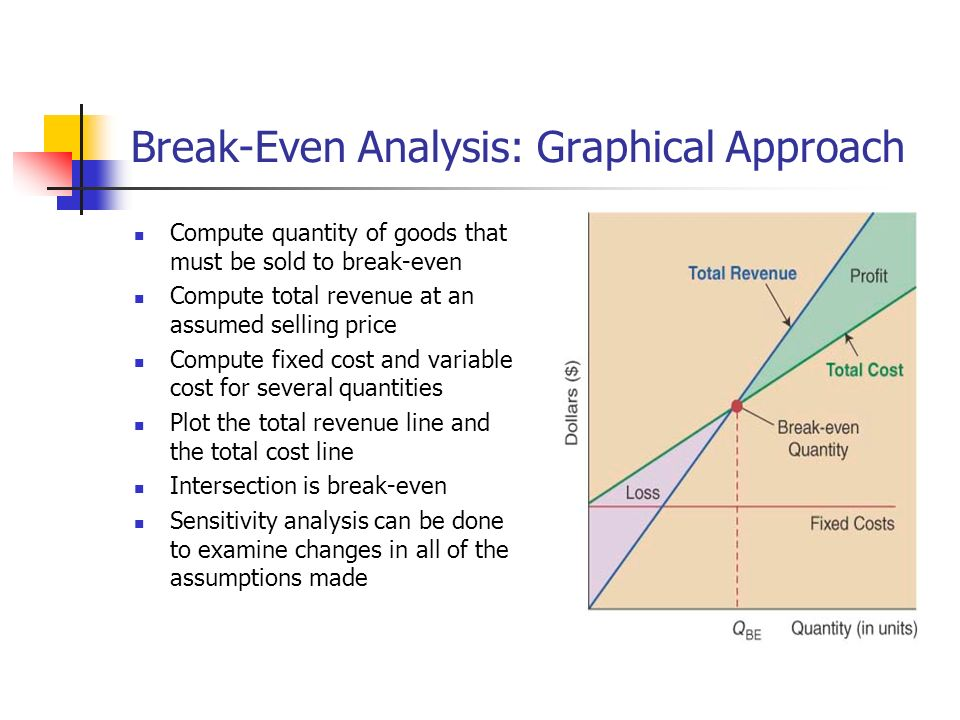 how to compute break even analysis