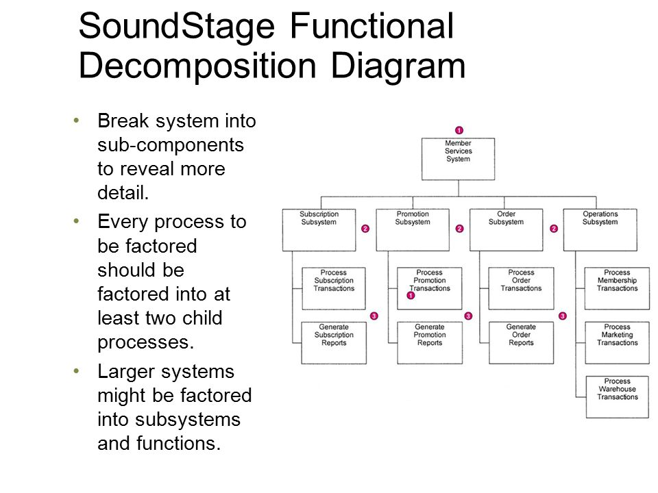 function decomposition diagrams Function decomposition diagram assignment help - software engineering homework help software engineering solution offered by computer science tutors at expertsmindcom, design function decomposition diagram.