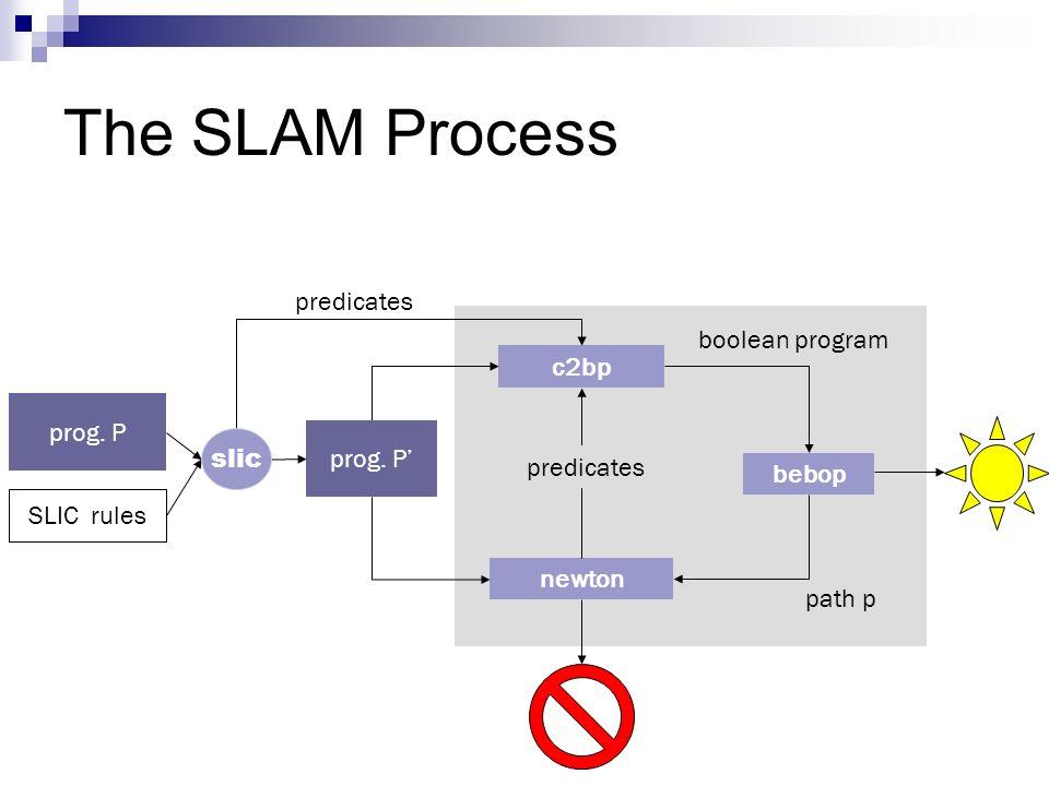 The SLAM Process predicates boolean program c2bp prog. P prog. P' slic