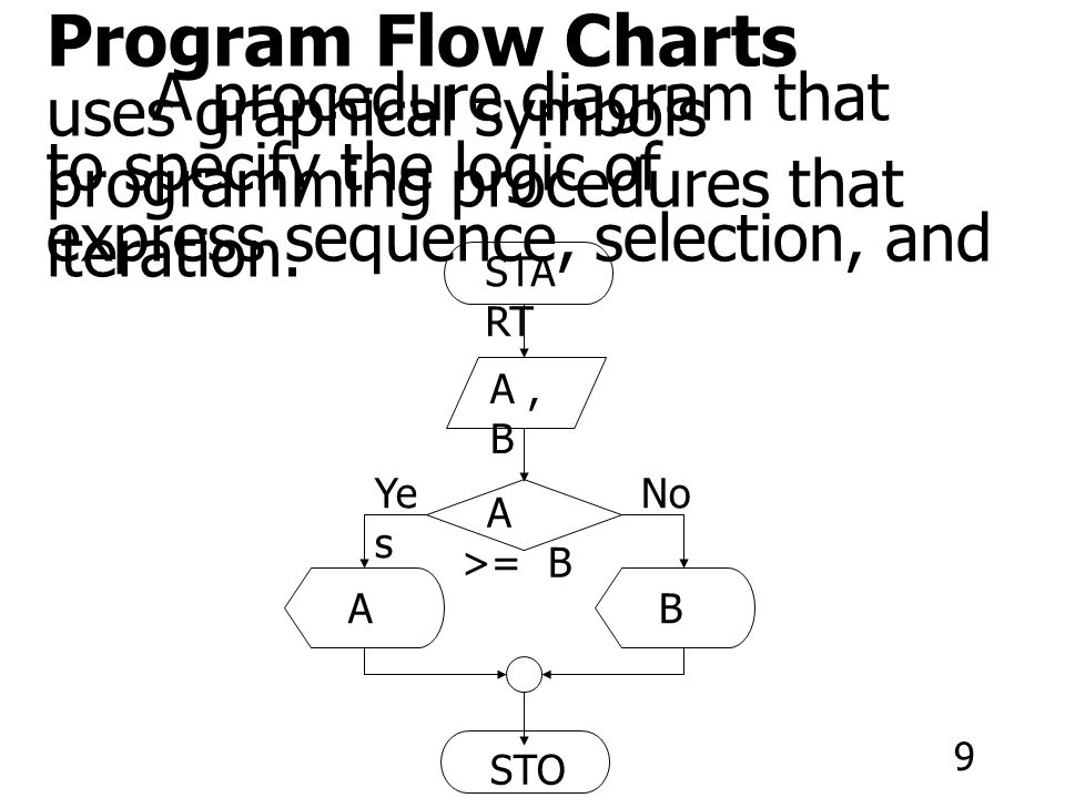 system flow charts a modeling method that analysts may use