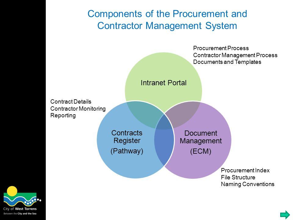 Contract Management System : Contractor management ppt video online download