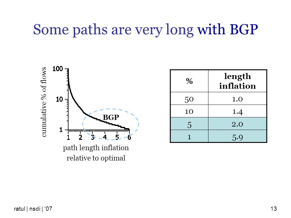 Some paths are very long with BGP