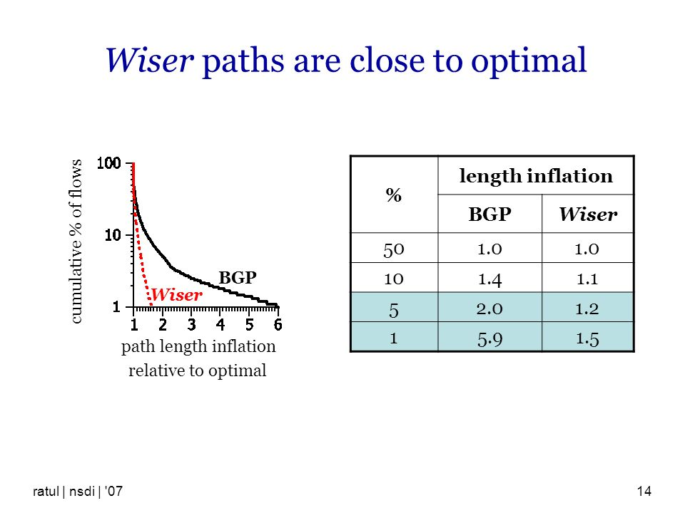 Wiser paths are close to optimal