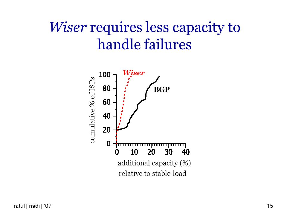Wiser requires less capacity to handle failures