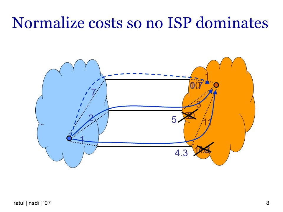 Normalize costs so no ISP dominates