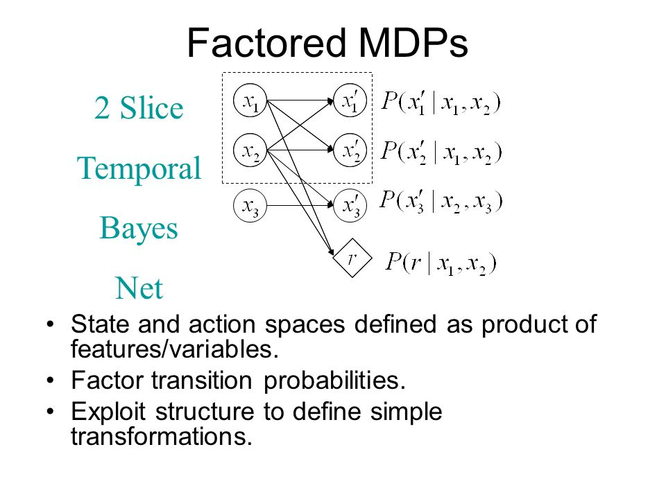 Factored MDPs 2 Slice Temporal Bayes Net