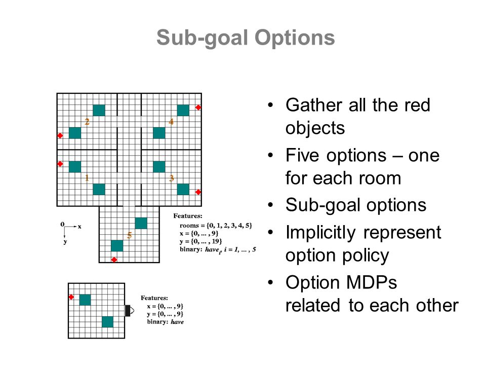 Sub-goal Options Gather all the red objects