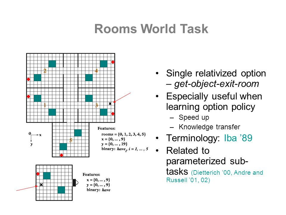 Rooms World Task Single relativized option – get-object-exit-room