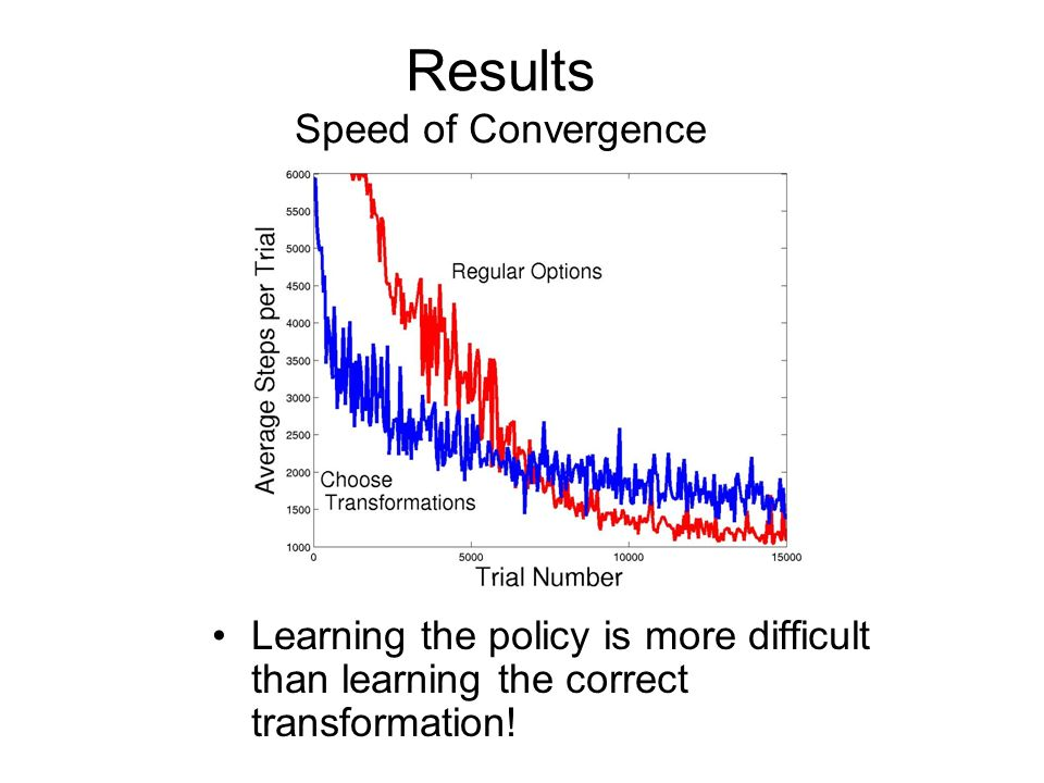 Results Speed of Convergence