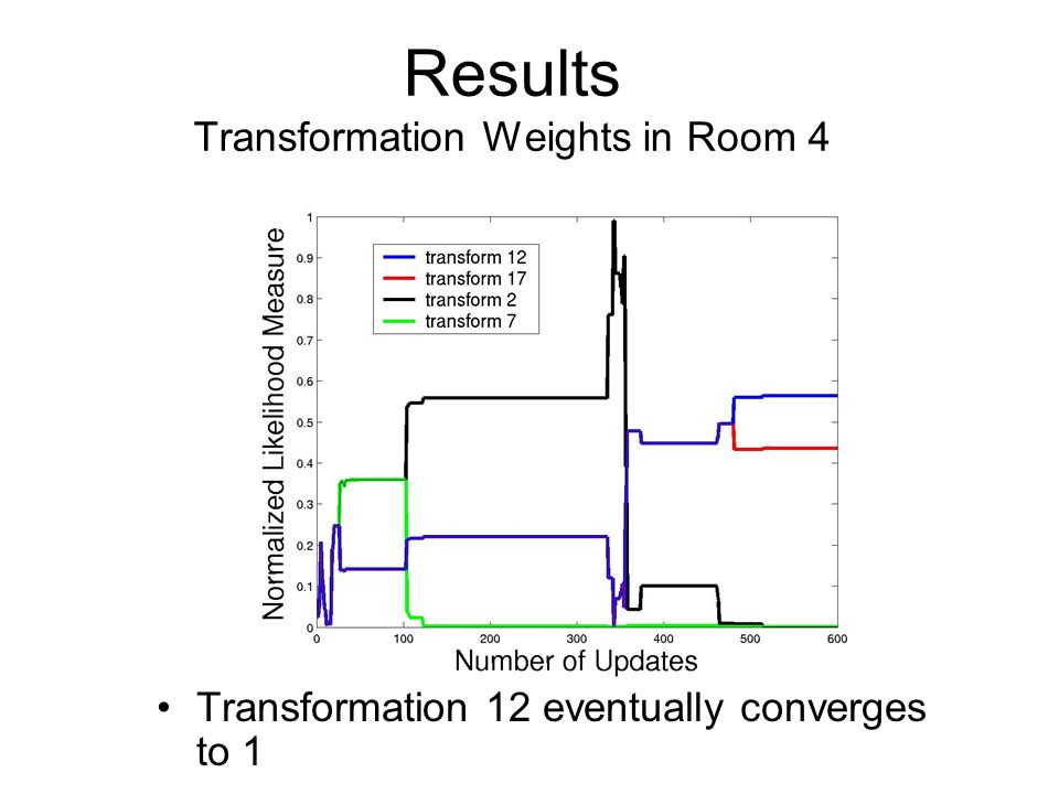 Results Transformation Weights in Room 4