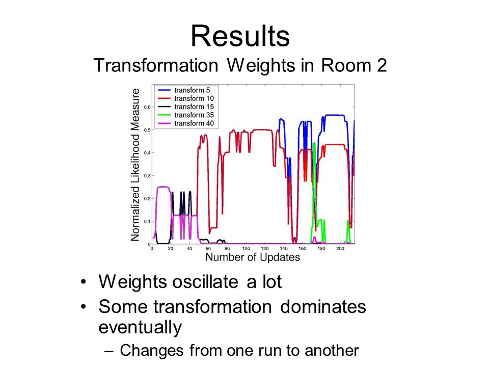 Results Transformation Weights in Room 2