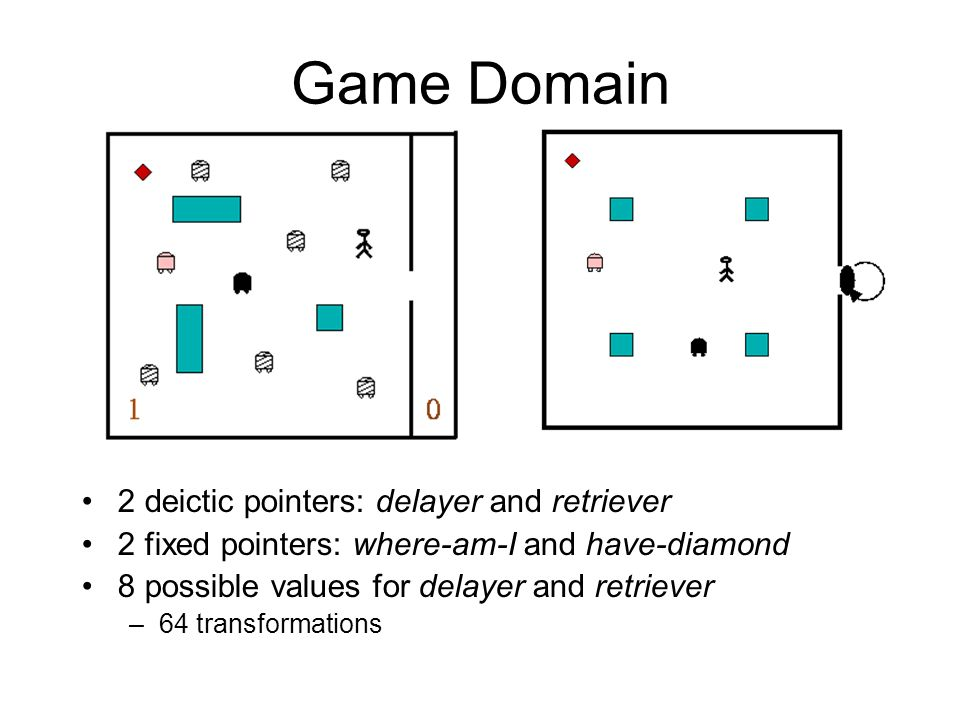 Game Domain 2 deictic pointers: delayer and retriever
