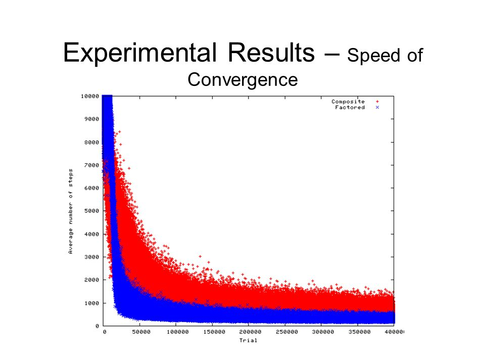 Experimental Results – Speed of Convergence