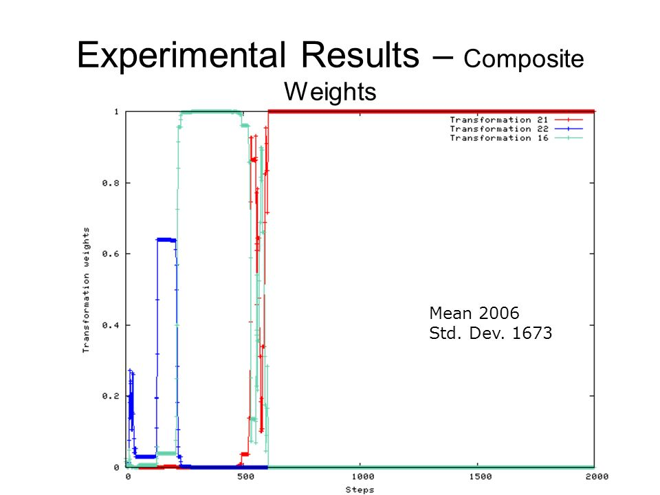 Experimental Results – Composite Weights