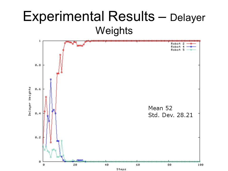 Experimental Results – Delayer Weights