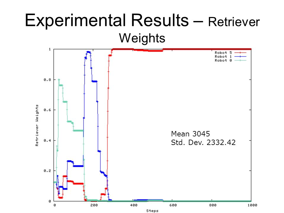 Experimental Results – Retriever Weights