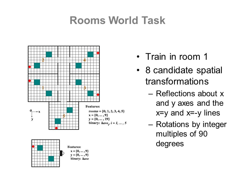 Rooms World Task Train in room 1 8 candidate spatial transformations