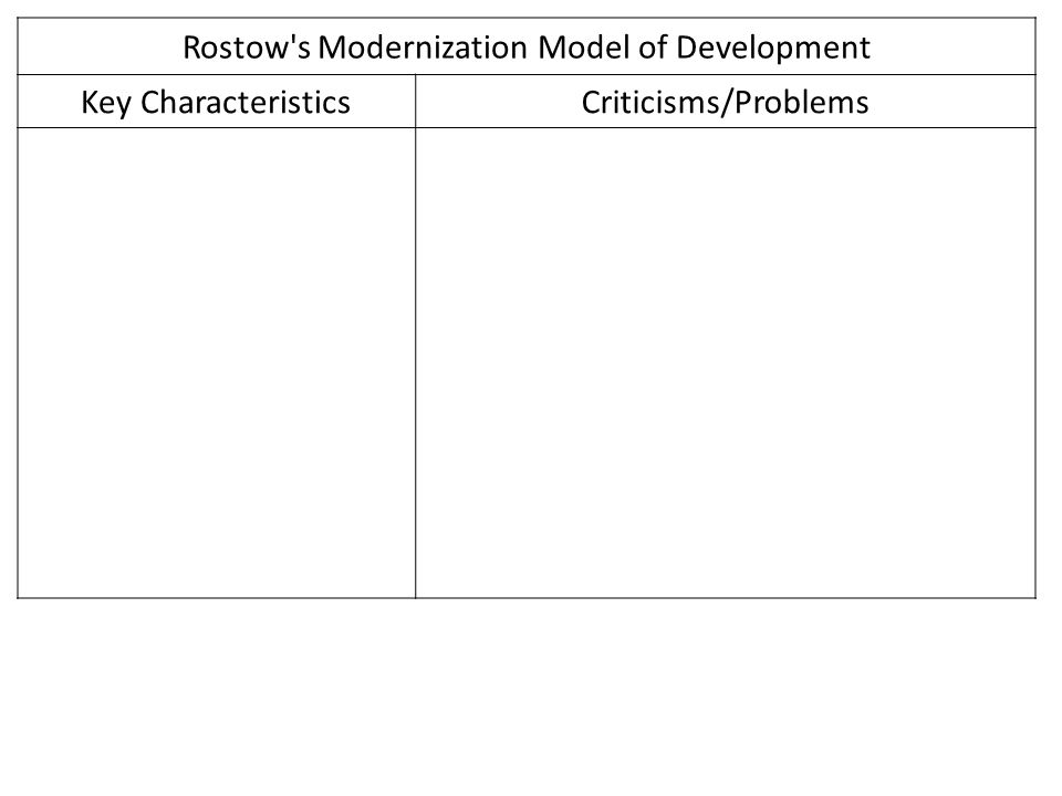 rostow s stages of growth model The rostovian take-off model (also called rostow's stages of growth) is one of the major historical models of economic growth it was developed by w w rostow the model postulates that.
