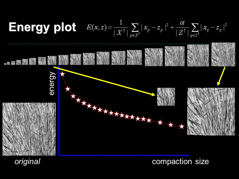 Energy plot energy original compaction size
