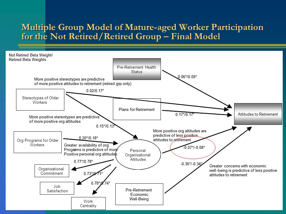 Multiple Group Model of Mature-aged Worker Participation for the Not Retired/Retired Group – Final Model