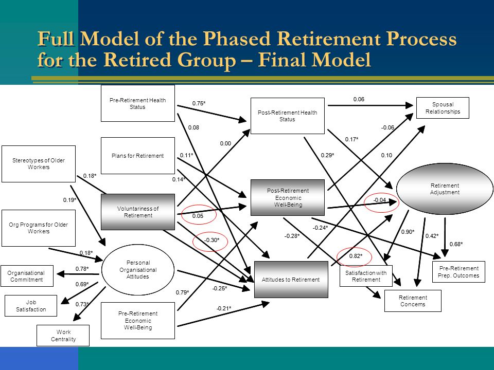 Full Model of the Phased Retirement Process for the Retired Group – Final Model