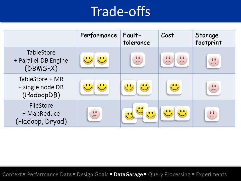 TableStore + MR + single node DB