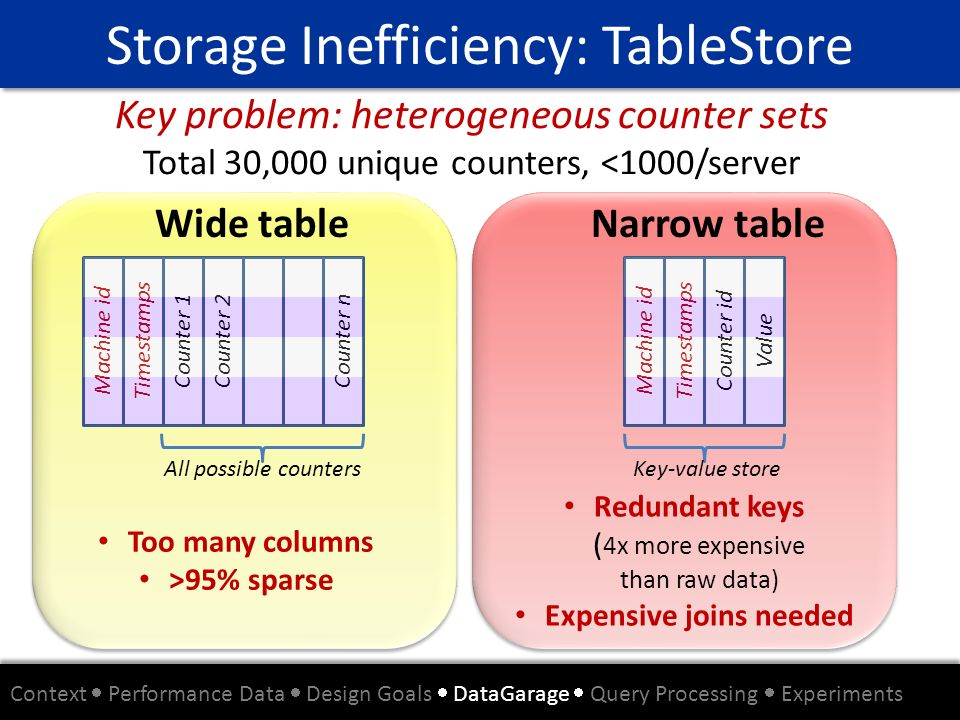 Storage Inefficiency: TableStore