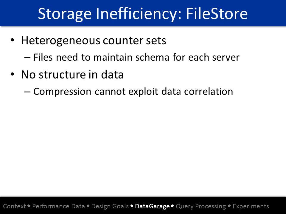 Storage Inefficiency: FileStore