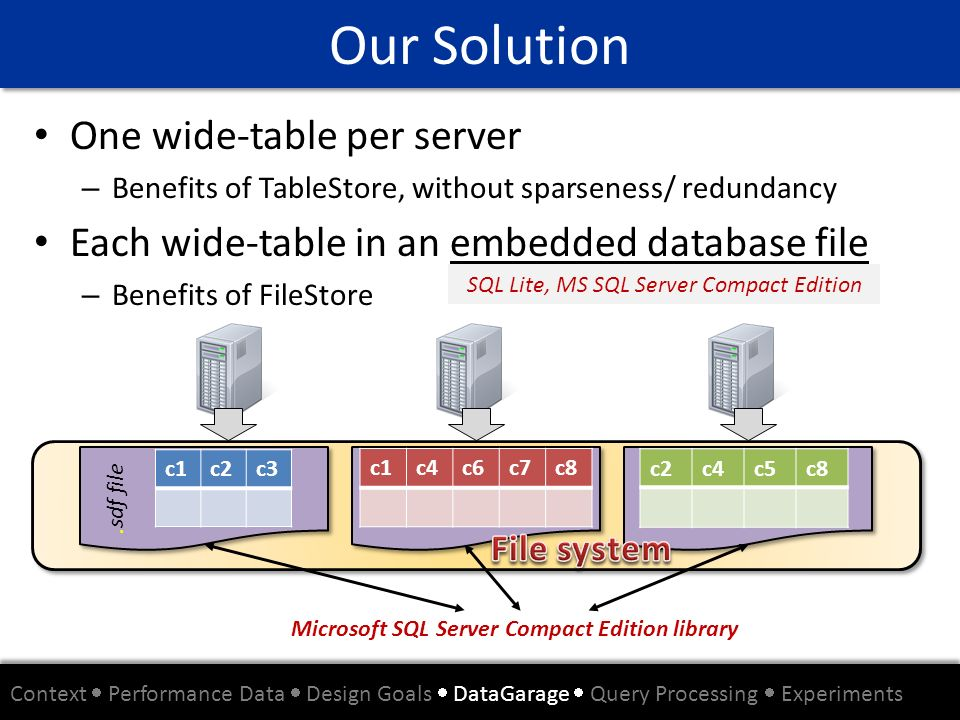 SQL Lite, MS SQL Server Compact Edition
