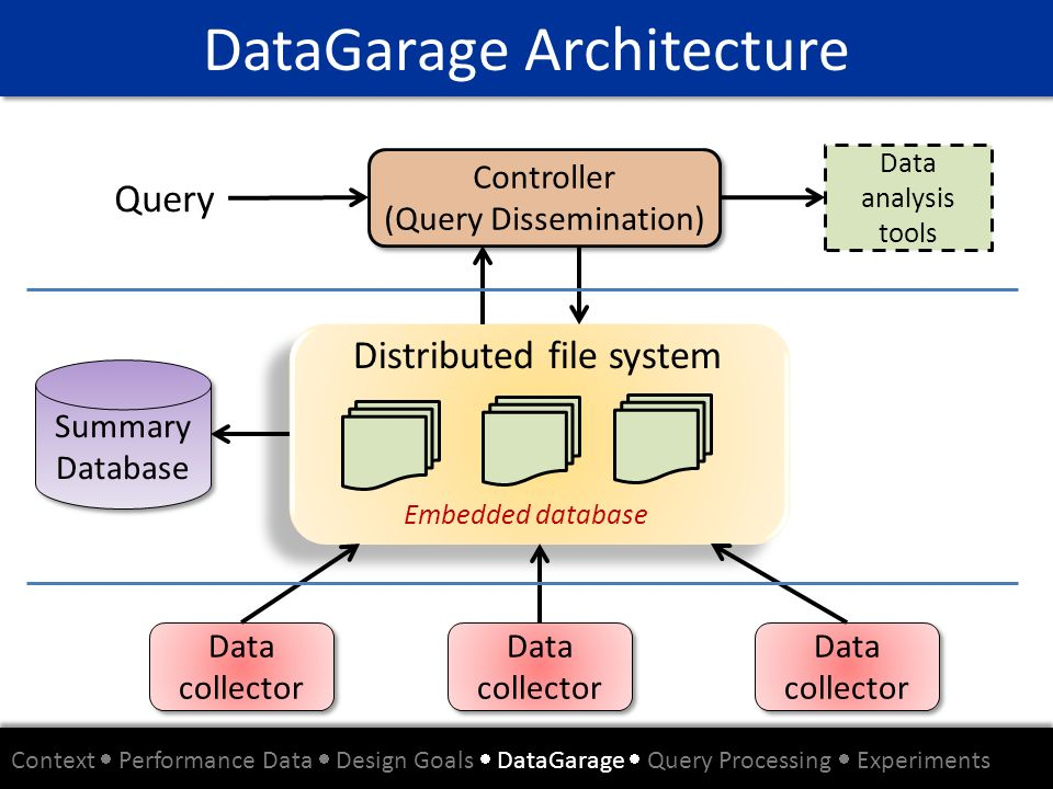 DataGarage Architecture