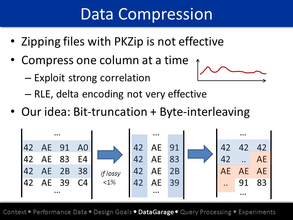 Data Compression Zipping files with PKZip is not effective