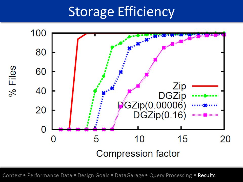 Storage Efficiency Context  Performance Data  Design Goals  DataGarage  Query Processing  Results.