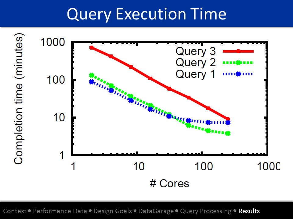 Query Execution Time Context  Performance Data  Design Goals  DataGarage  Query Processing  Results.