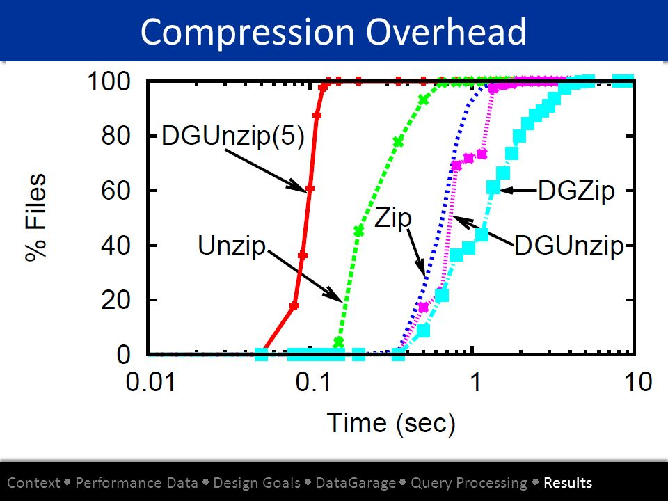 Compression Overhead Context  Performance Data  Design Goals  DataGarage  Query Processing  Results.