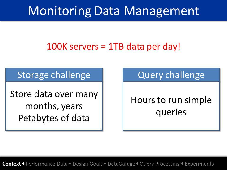 Monitoring Data Management