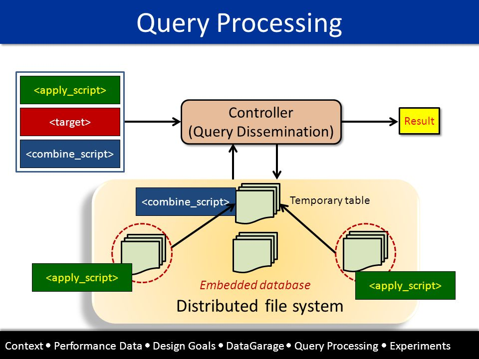 Query Processing Distributed file system Controller