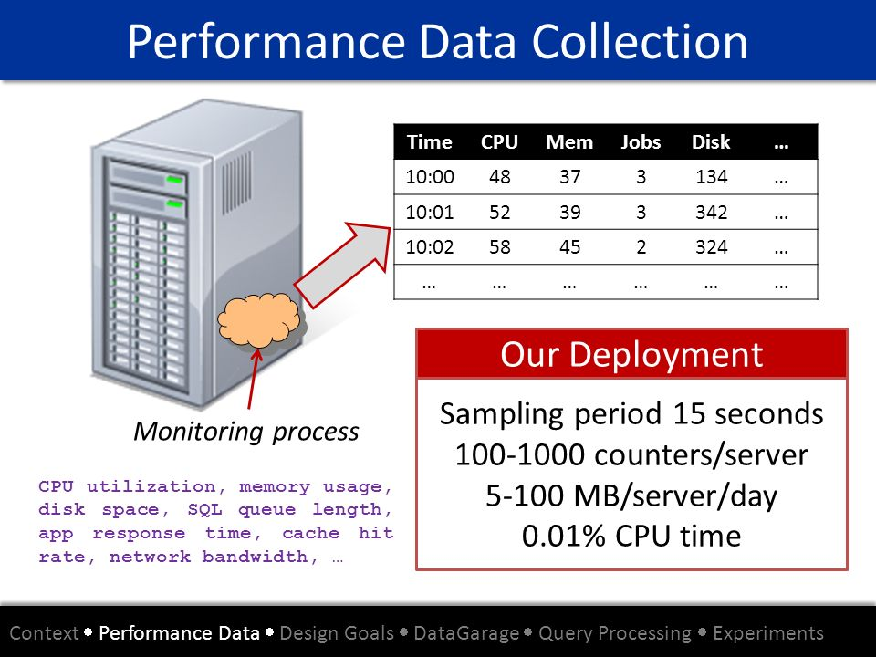 Performance Data Collection