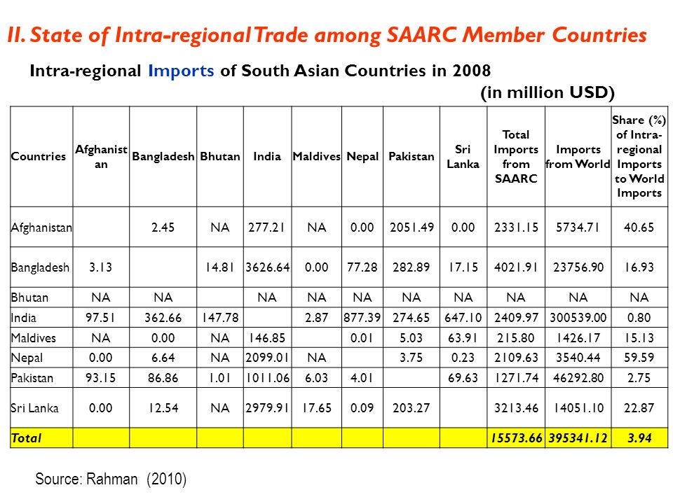 A Study on India's Trade Relationship with SAARC Countries with Special Reference to SATA