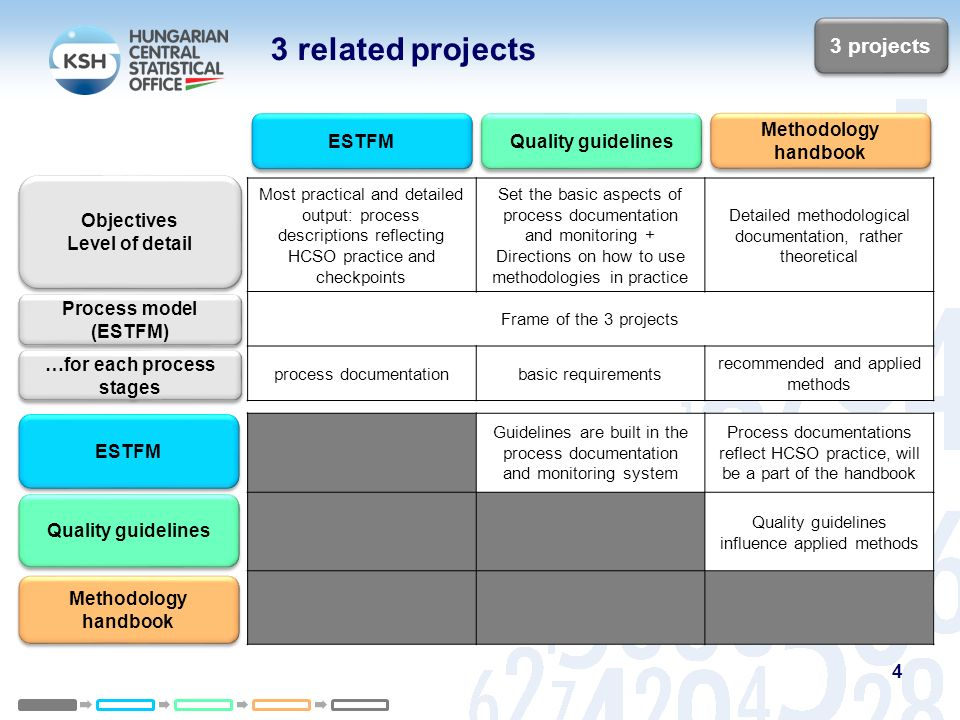 for each process stages 5 process documentation - Process Documentation Methodology