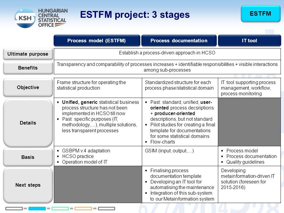 process documentation - Process Documentation Methodology