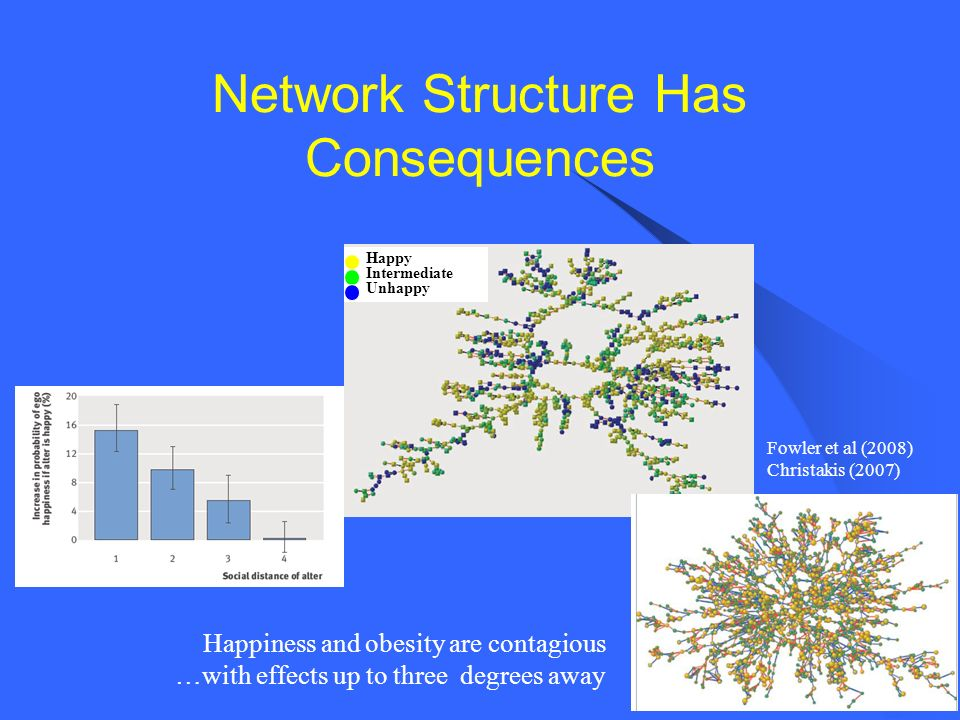 Network Structure Has Consequences