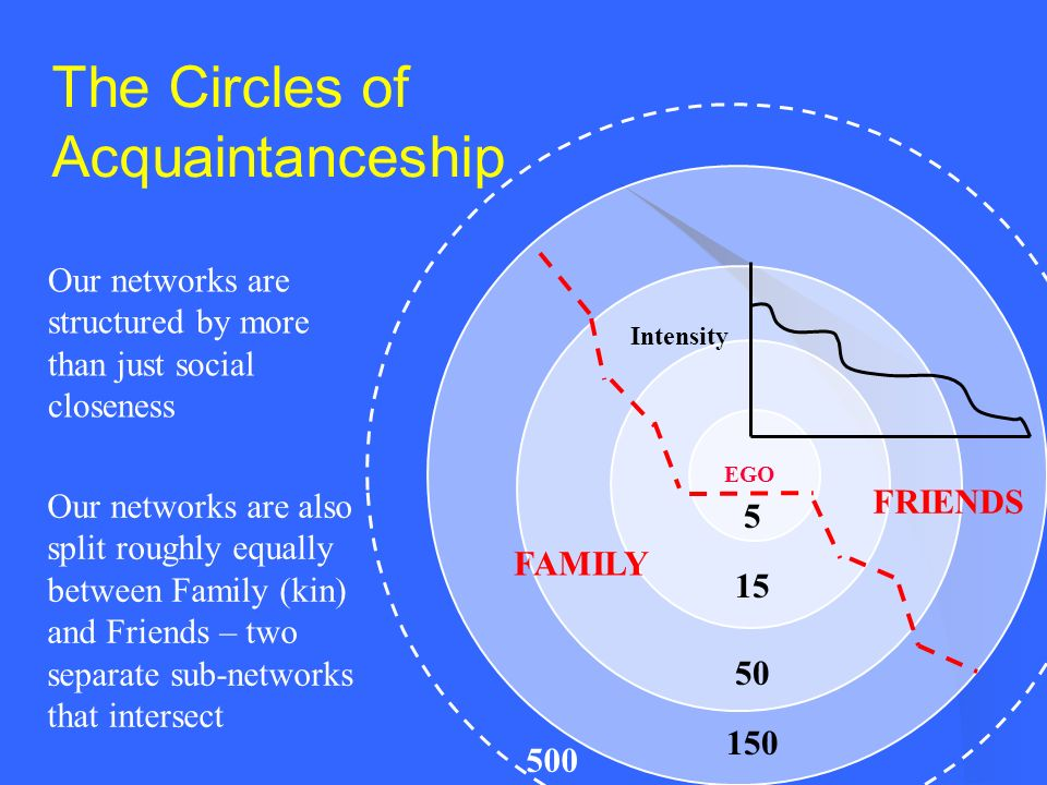 The Circles of Acquaintanceship