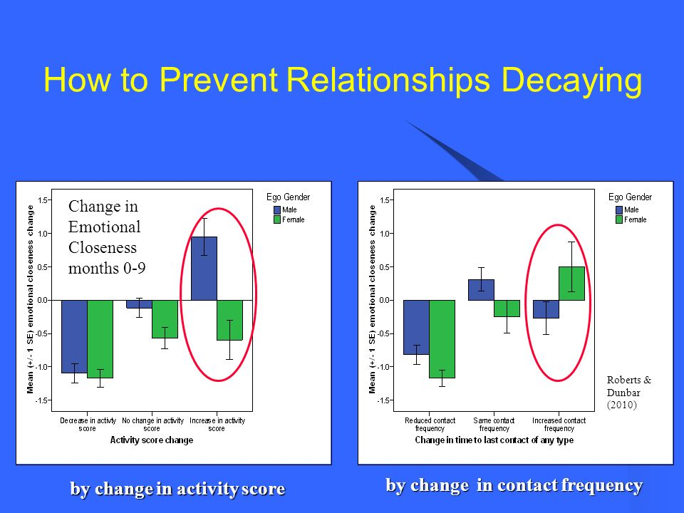 by change in activity score by change in contact frequency