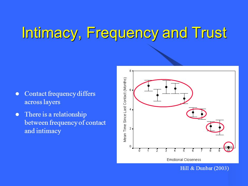 Intimacy, Frequency and Trust