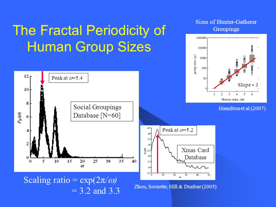 The Fractal Periodicity of Human Group Sizes