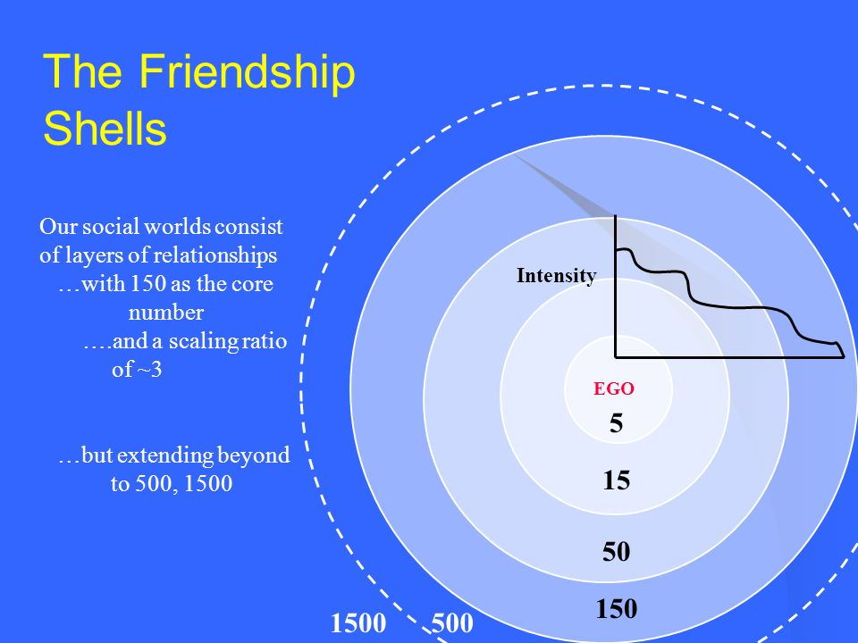 The Friendship Shells Our social worlds consist of layers of relationships. …with 150 as the core.