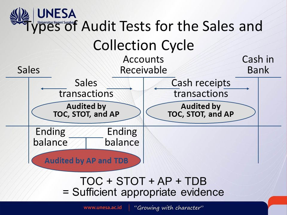 chapter 14 audit of sales and collection ©2012 prentice hall business publishing, auditing 14/e, arens/elder/beasley 5 - 5 audit of the sales and collection cycle: tests of controls and substantive tests of transactions chapter 14.